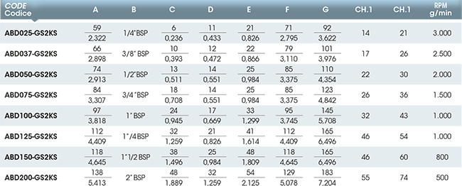 Girol's AB series - Table values