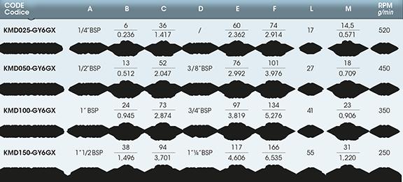 Girol's KM series - Table values