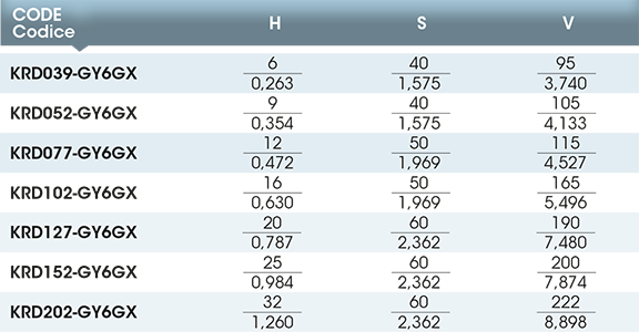 Girol's KR and KT series - Table values