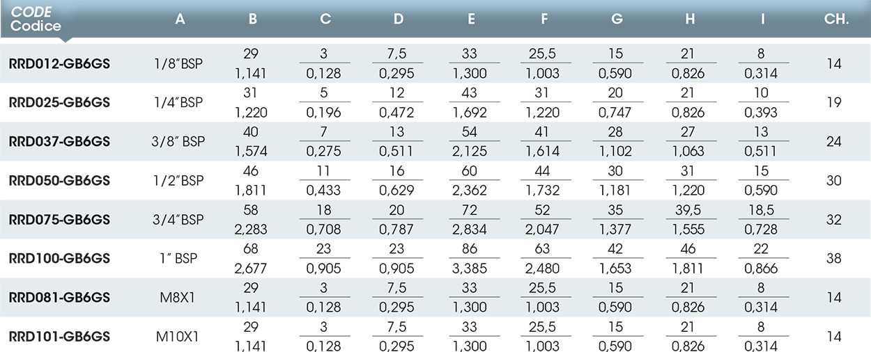 Girol's RR series tab