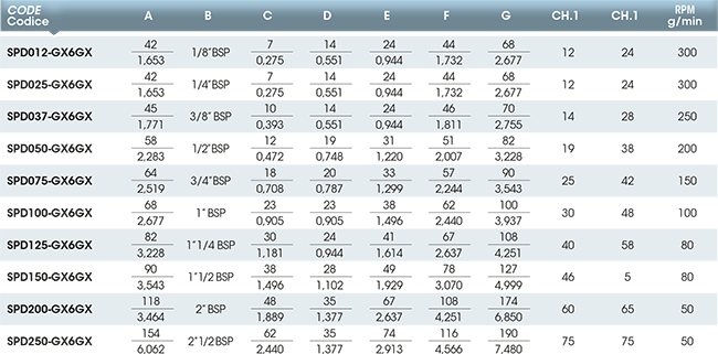 Girol's SP series - Table values