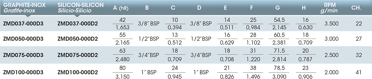 Girol's Z series - Table values