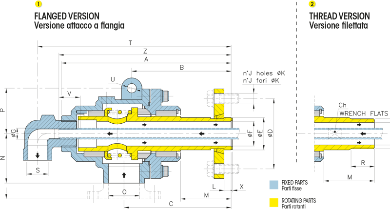 Girol's NF series - Technical design