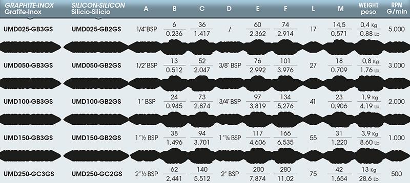 Girol's UM series - Table values
