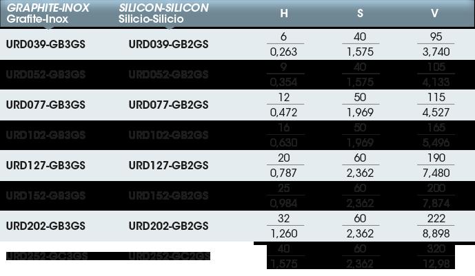 Girol's UR series - Table values