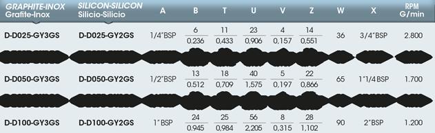 Girol: tabella del giunto rotante della serie D, versione con attacco filettato