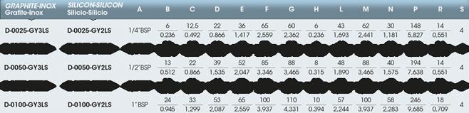 Girol: tabella del giunto rotante della serie D, versione con attacco a flangia