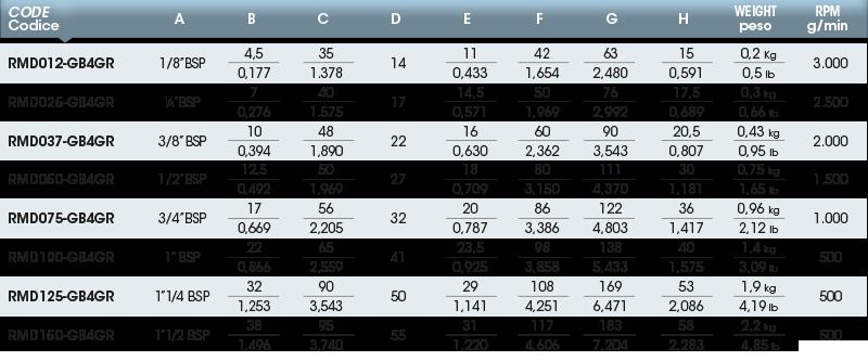 Girol Serie R tabella valori giunti rotanti
