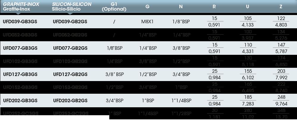 Girol Serie UF tabella valori dei giunti rotanti