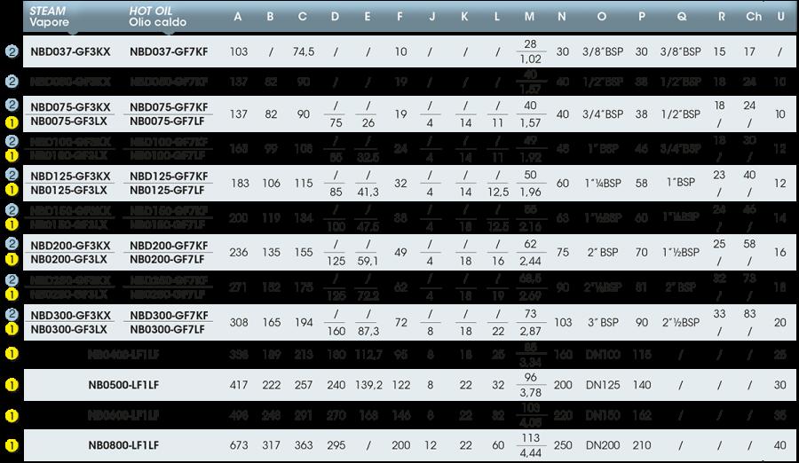 Girol Serie NB tabella valori del giunto rotante