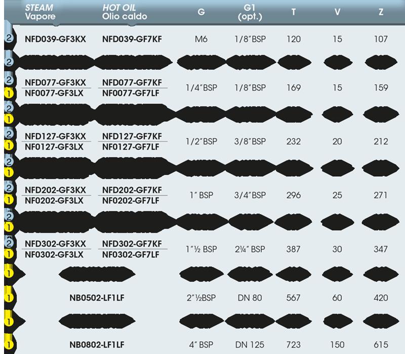 Girol NF tabella valori giunto rotante