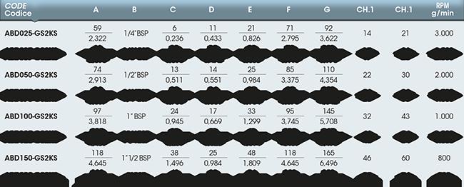 Girol AB tabella valori