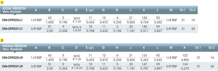 Girol on Off tabella valori