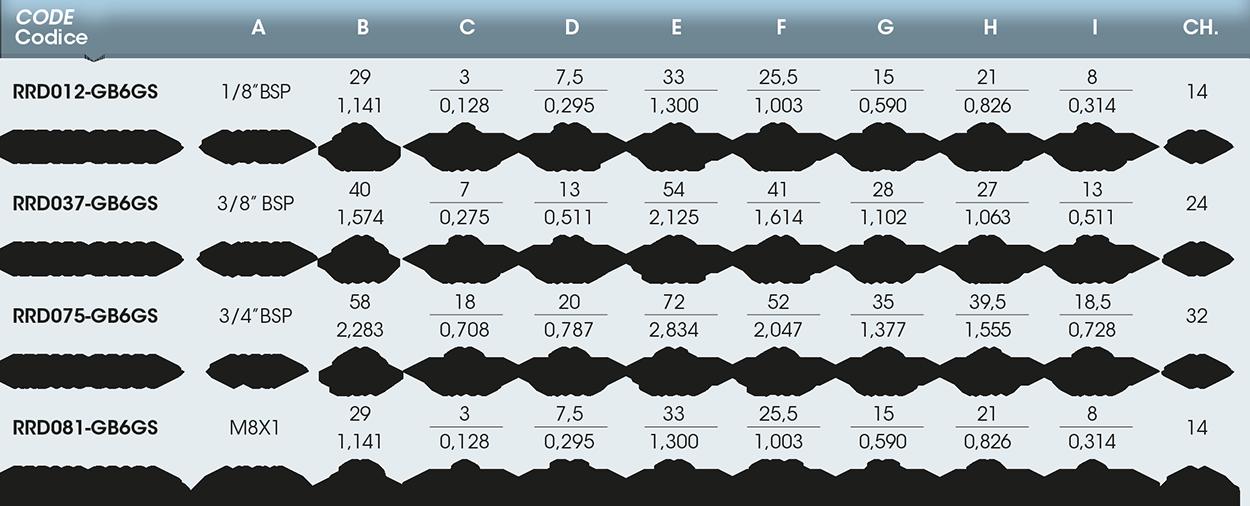Girol RR tabella valori