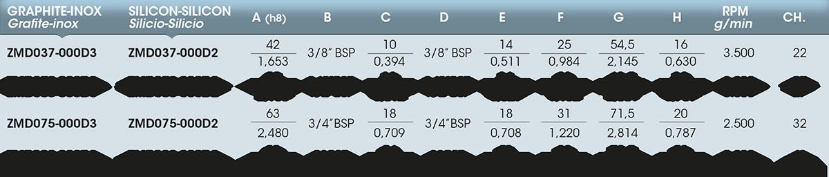 Girol serie Z tabella valori